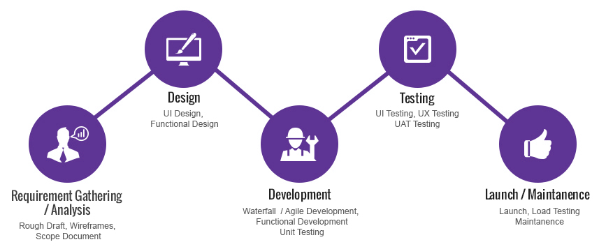 mobile-app-development-cycle